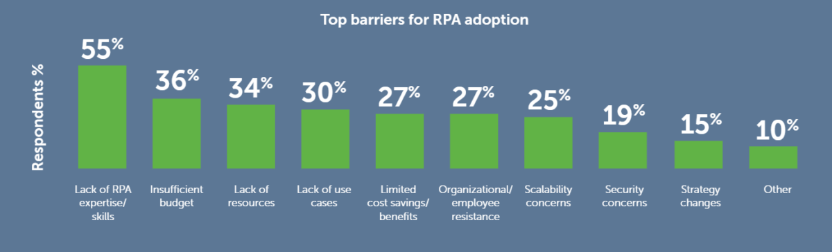 treasuryONE-Automation-as-a-service-Top-Barriers-to RPA-adoption